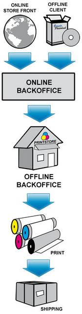 3P Printer Backoffice Workflow